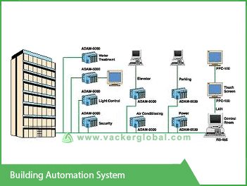 Building Automation System Vacker UAE