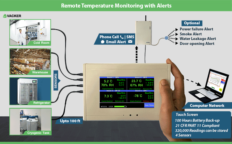 Remote Temperature Monitoring sensor with phone Alert - Vacker UAE