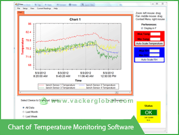 Chart of Temperature Monitoring  software - Vacker UAE