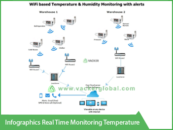 Infographics Real time Monitoring temperature - Vacker UAE
