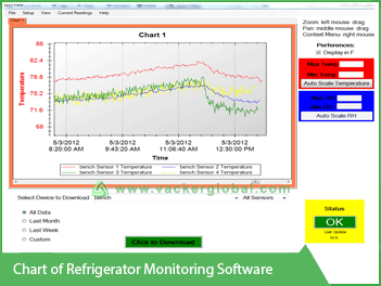 Chart of Rerigerator Monitoring Software VackerGlobal