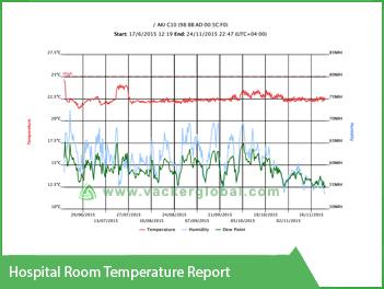 Hospital Room Temperature Report VackerGlobal