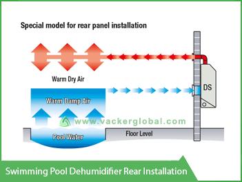 Swimming Pool Dehumidifier Rear Installation Vacker UAE