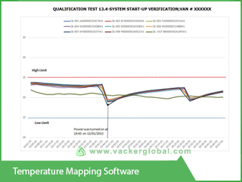 Temperature mapping software - Vacker UAE
