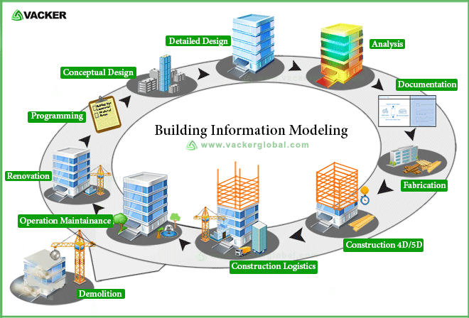 Building Information Modeling Vacker UAE