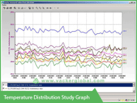 Temperature distribution study graph - Vacker UAE
